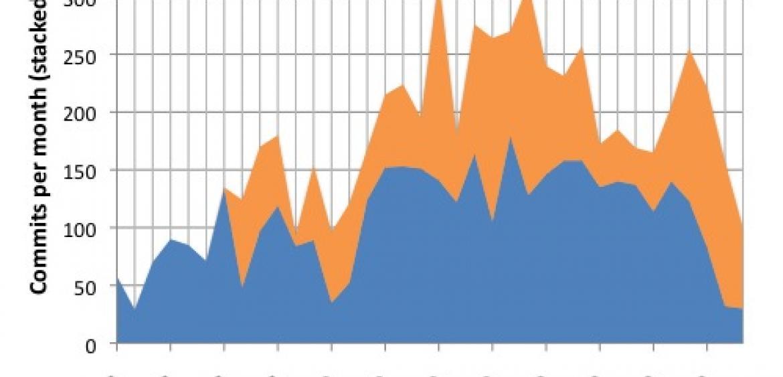 модуль статистики